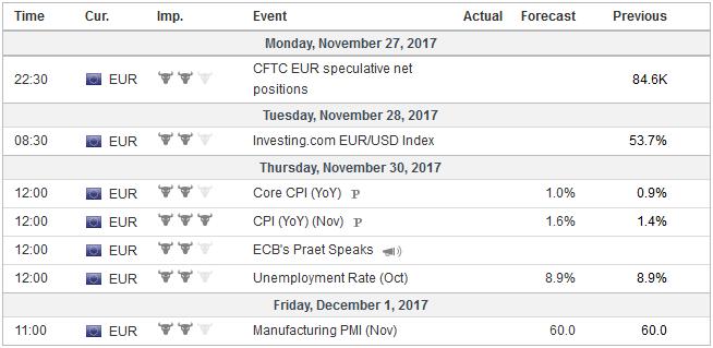 Economic Events: Eurozone, Week November 27