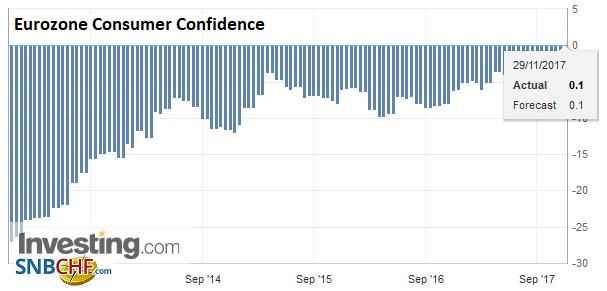 Eurozone Consumer Confidence, Nov 2017
