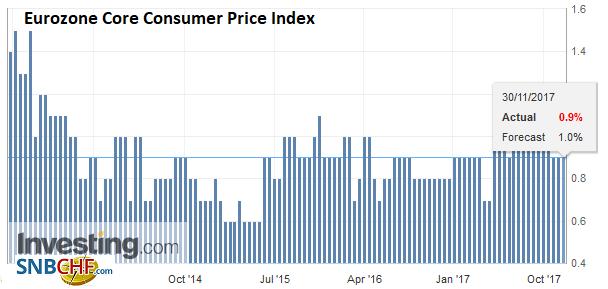 Eurozone Core Consumer Price Index (CPI) YoY, Nov 2017