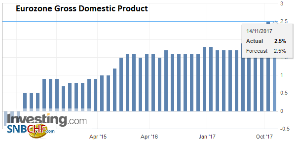 Eurozone Gross Domestic Product (GDP) YoY, Q3 2017