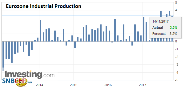 Eurozone Industrial Production YoY, Sep 2017