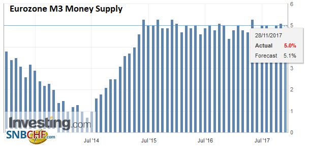 Eurozone M3 Money Supply YoY, Oct 2017
