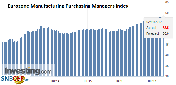 Eurozone Manufacturing Purchasing Managers Index (PMI), Nov 2017
