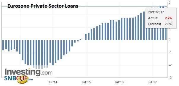 Eurozone Private Sector Loans YoY, Nov 2017