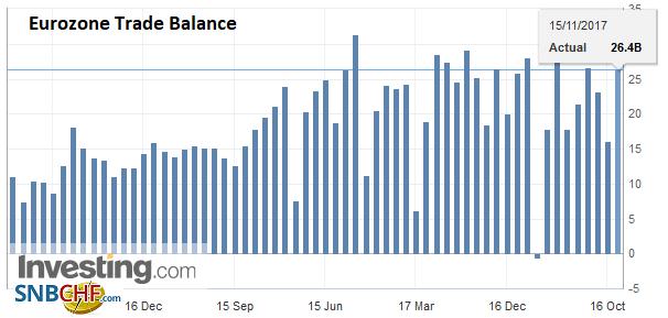 Eurozone Trade Balance, Sep 2017