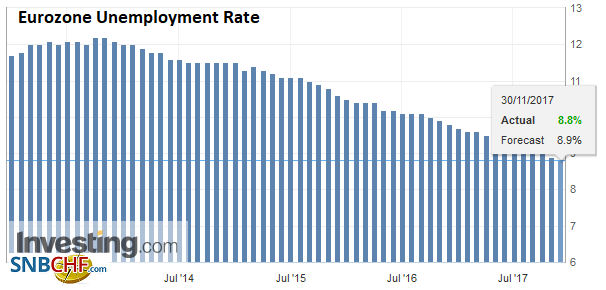 Eurozone Unemployment Rate, Oct 2017