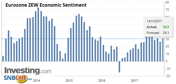 Eurozone ZEW Economic Sentiment, Nov 2017