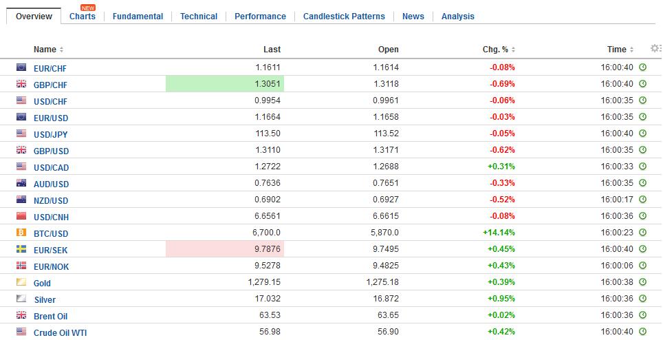 FX Daily Rates, November 13