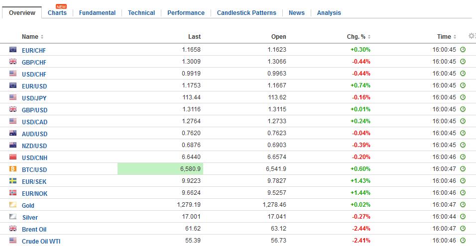 FX Daily Rates, November 14