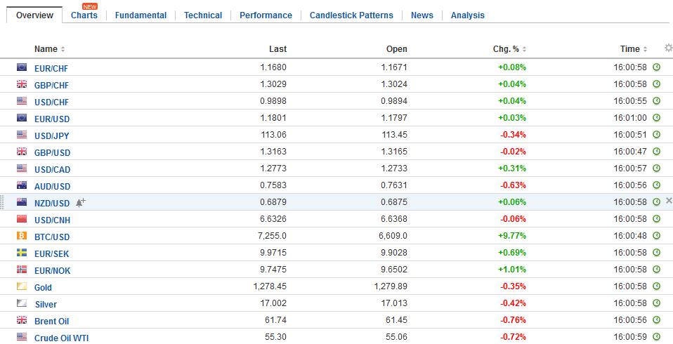 FX Daily Rates, November 15