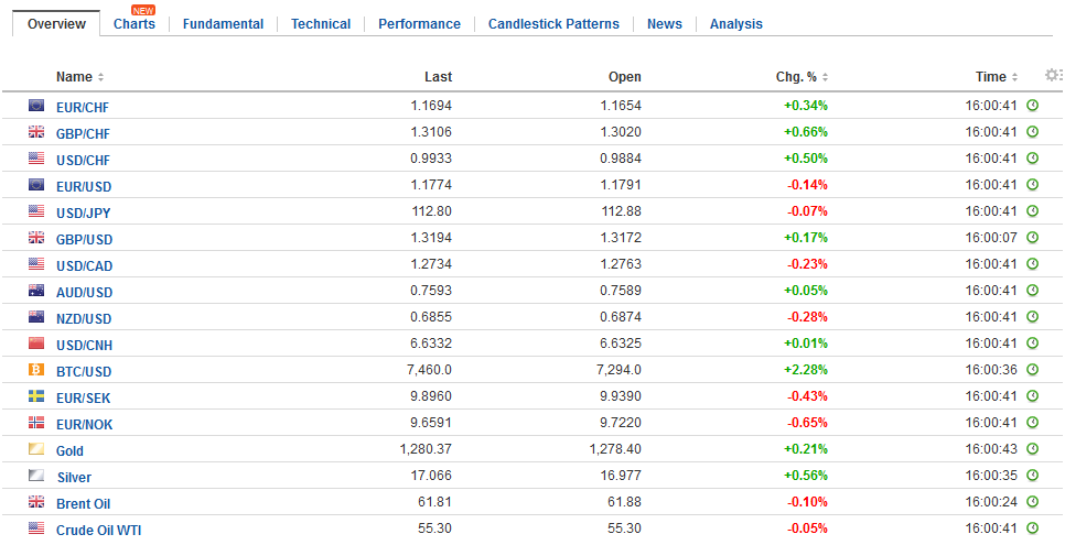 FX Daily Rates, November 16
