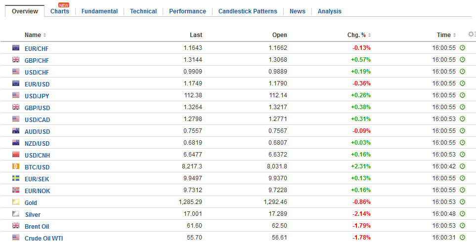 FX Daily Rates, November 20