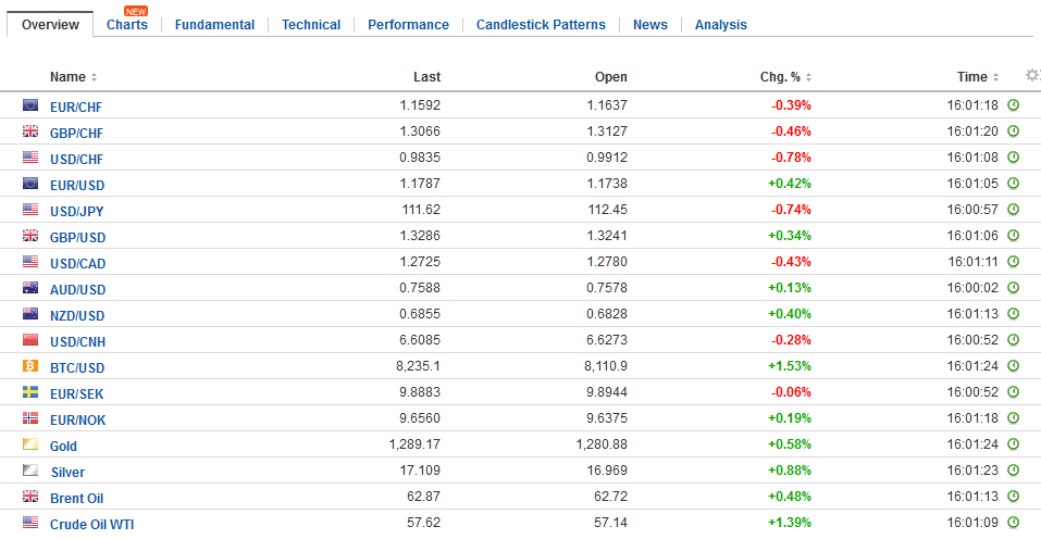 FX Daily Rates, November 22