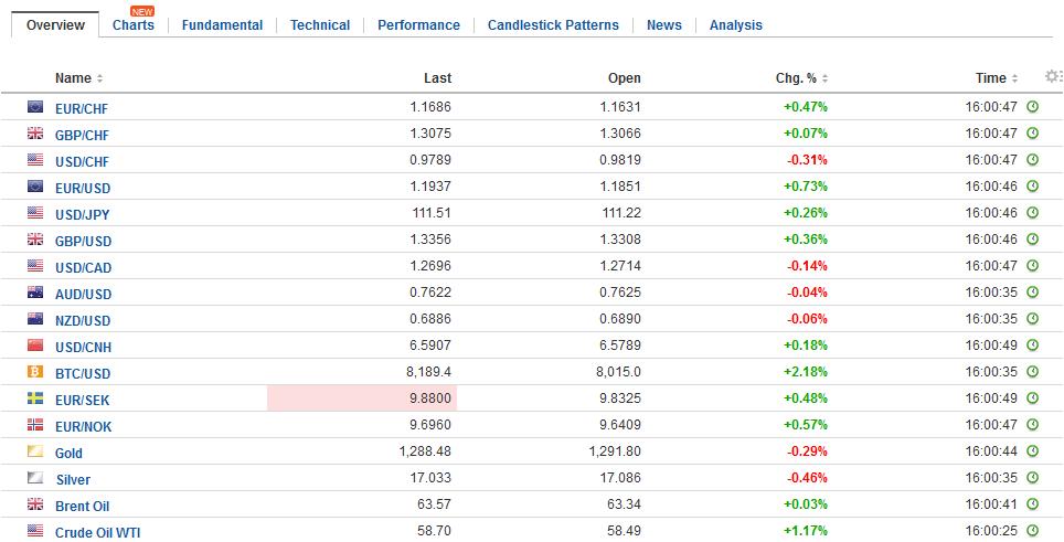 FX Daily Rates, November 24