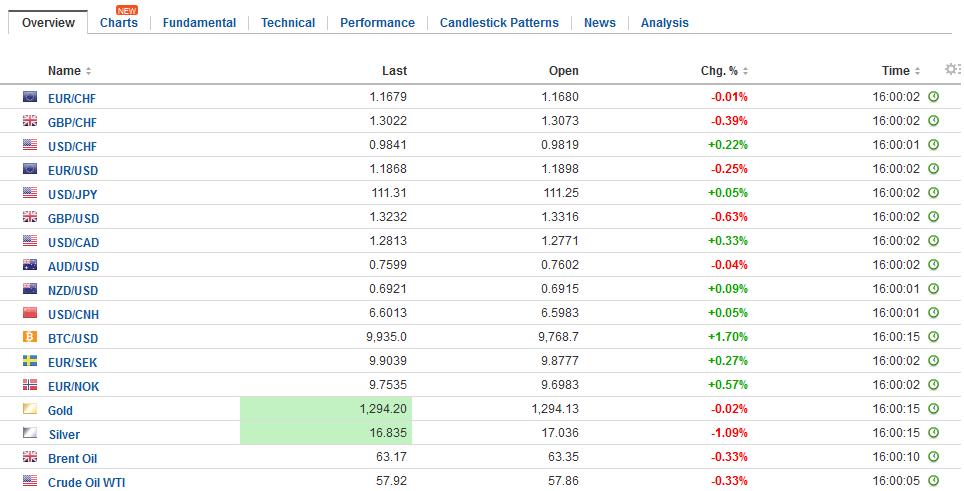 FX Daily Rates, November 28