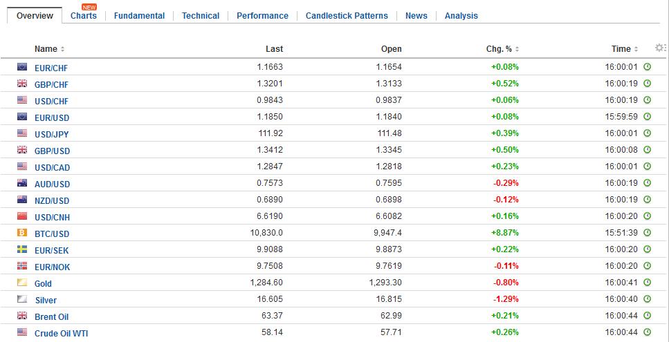 FX Daily Rates, November 29