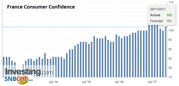 France Consumer Confidence, Nov 2017