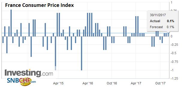 France Consumer Price Index (CPI), Nov 2017