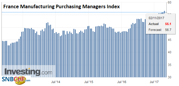France Manufacturing Purchasing Managers Index (PMI), Nov 2017