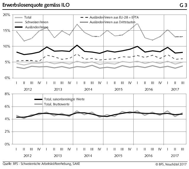 G3. Unemployment Rate (Swiss vs. Foreigners from EU vs. Foreigners Non-EU)