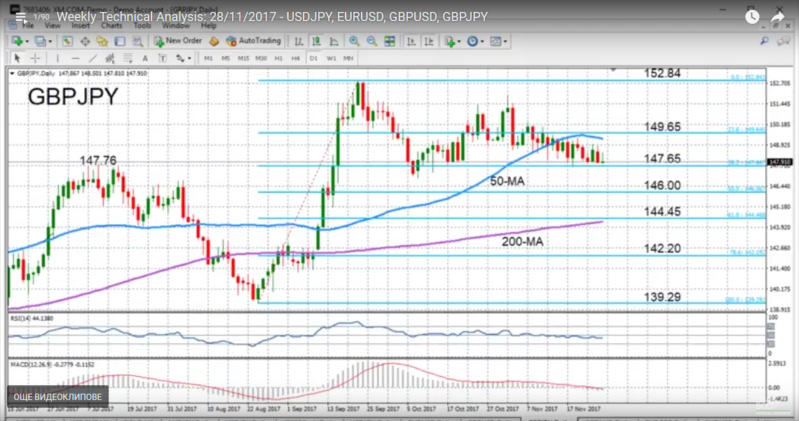 GBP/JPY with Technical Indicators, November 28