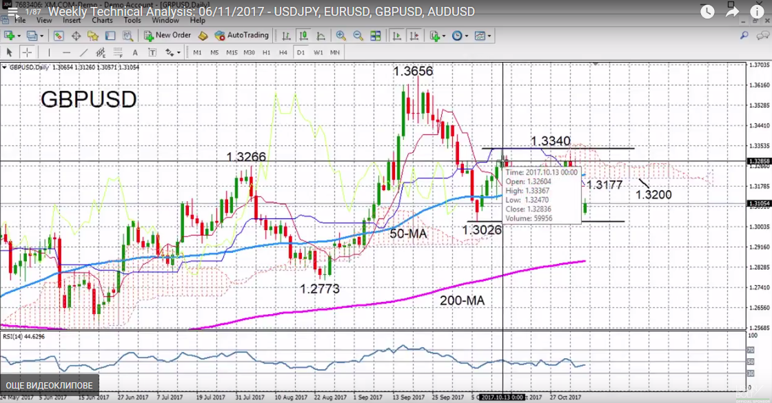 GBP/USD with Technical Indicators, November 06