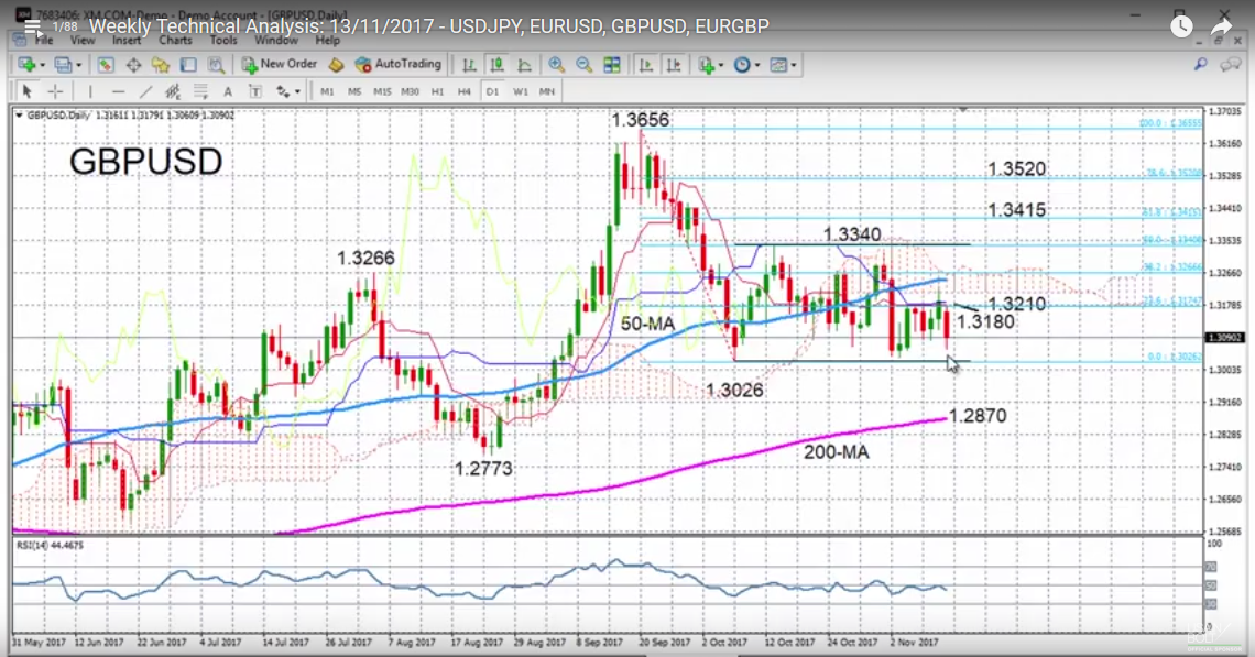 GBP/USD with Technical Indicators, November 13