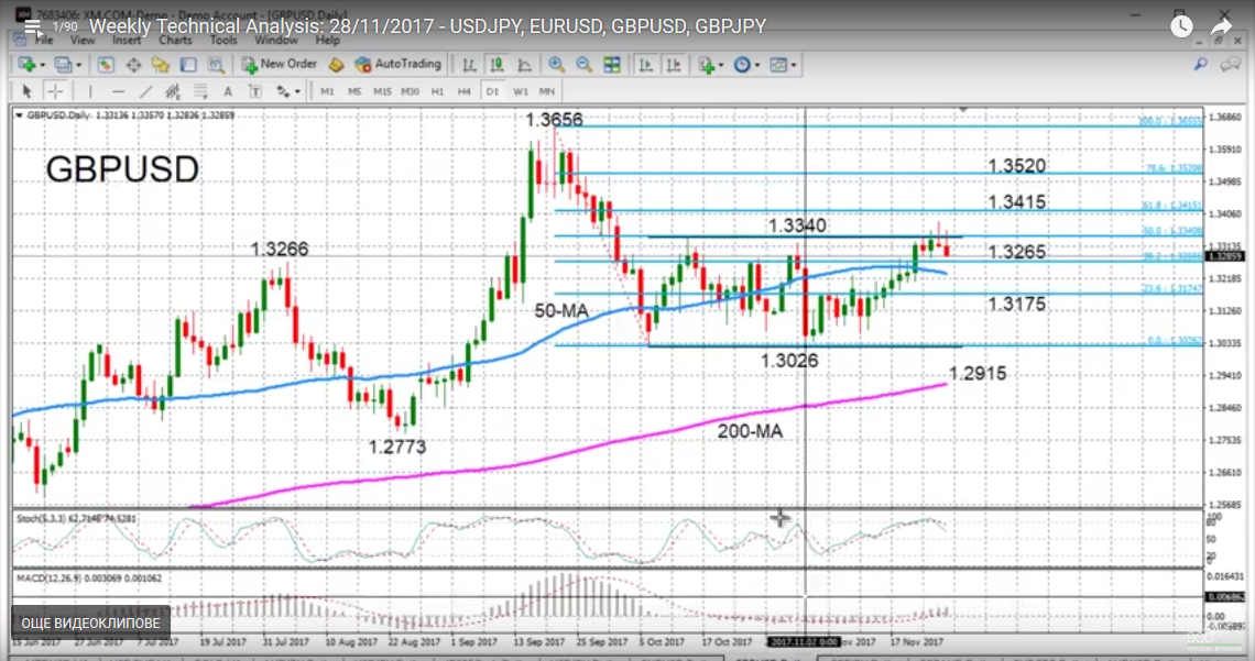 GBP/USD with Technical Indicators, November 28