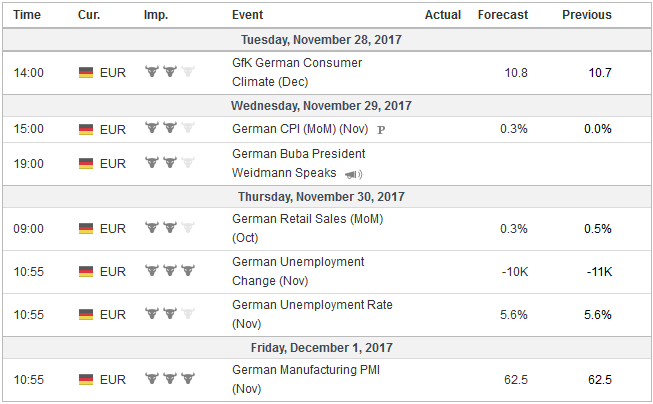 Economic Events: Germany, Week November 27