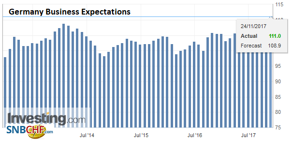 Germany Business Expectations, Nov 2017