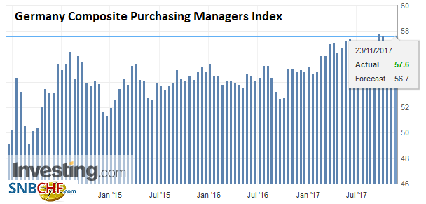 Germany Composite Purchasing Managers Index (PMI), Nov 2017