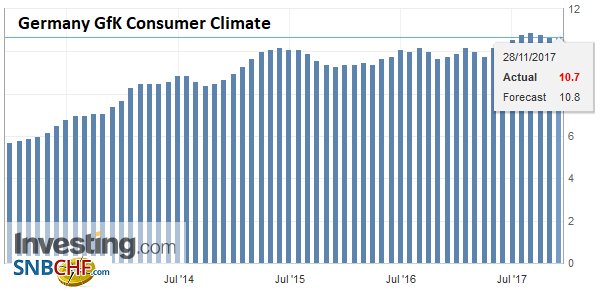 Germany GfK Consumer Climate, Dec 2017
