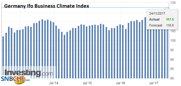 Germany Ifo Business Climate Index, Nov 2017