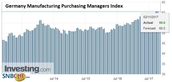 Germany Manufacturing Purchasing Managers Index (PMI), Nov 2017