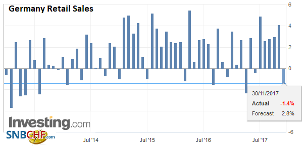 Germany Retail Sales YoY, Oct 2017