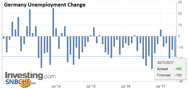 Germany Unemployment Change, Nov 2017