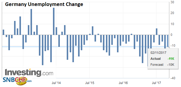 Germany Unemployment Change, Oct 2017