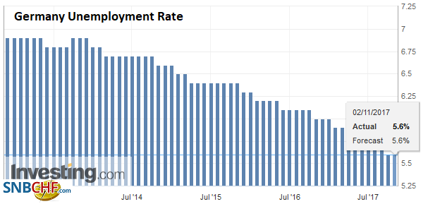Germany Unemployment Rate, Oct 2017
