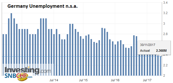 Germany Unemployment n.s.a., Nov 2017