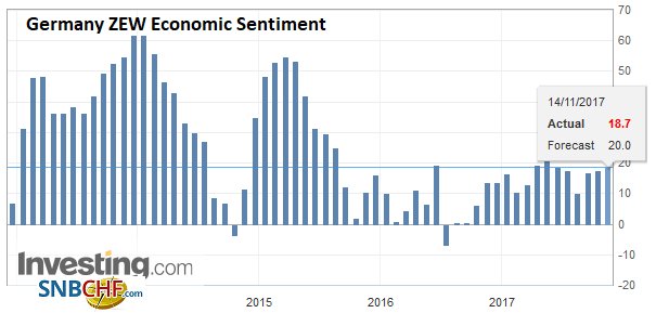Germany ZEW Economic Sentiment, Nov 2017
