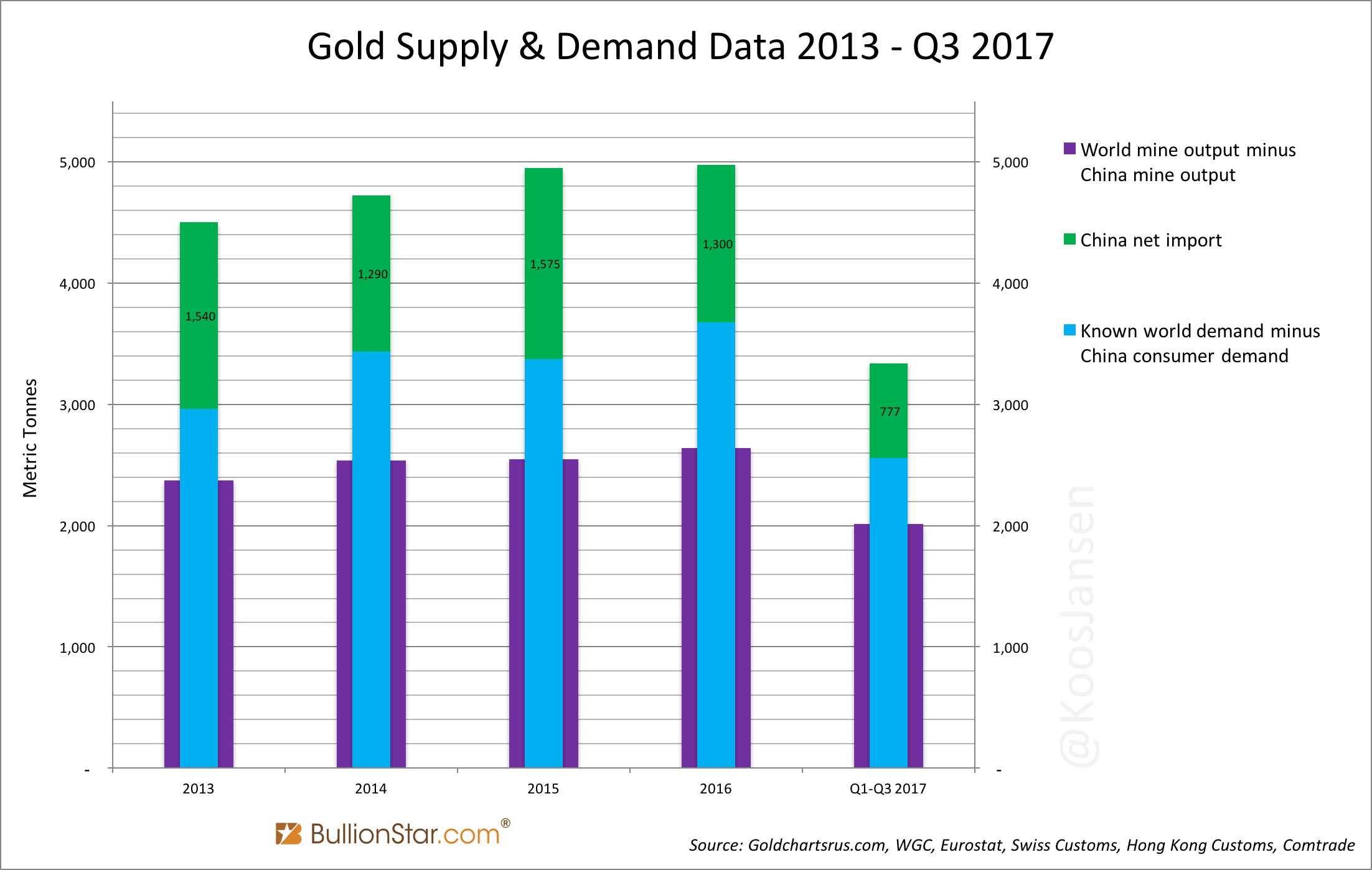 Gold Supply and Demand Data, 2013 - Q3 2017
