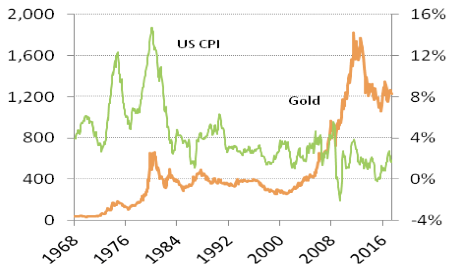 US Consumer Price Index and Gold, 1968 - 2017