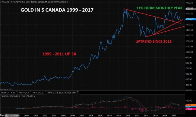 Gold Price in Canadian Dollar, 1999 - 2017