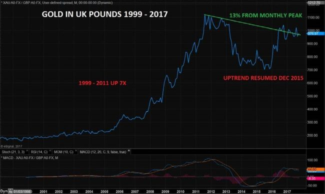 Gold Price in UK Pounds, 1999 - 2017