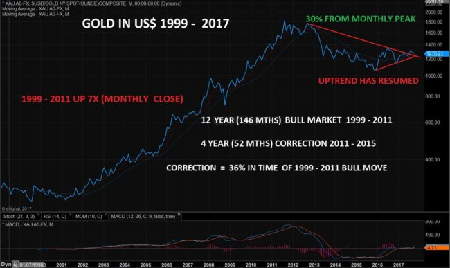 Gold Price in USD, 1999 - 2017