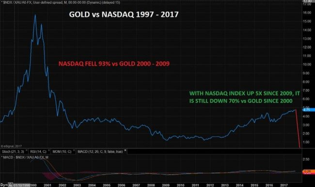 Gold vs NASDAQ, 1997 - 2017