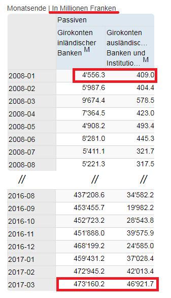 Graph 2 Monatsende In Millionen Franken