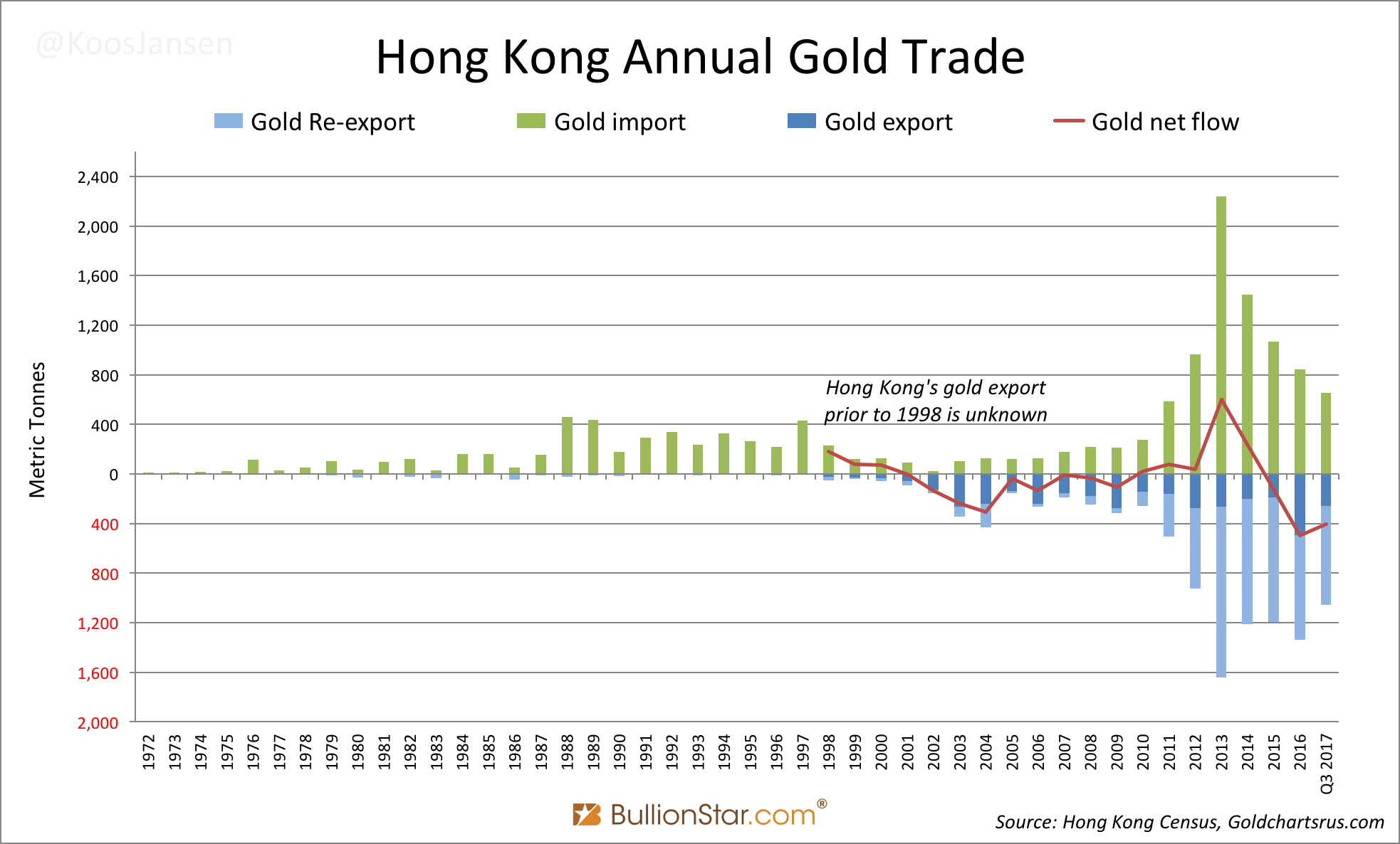 Hong Kong Annual Gold Trade, 1972 - Q3 2017