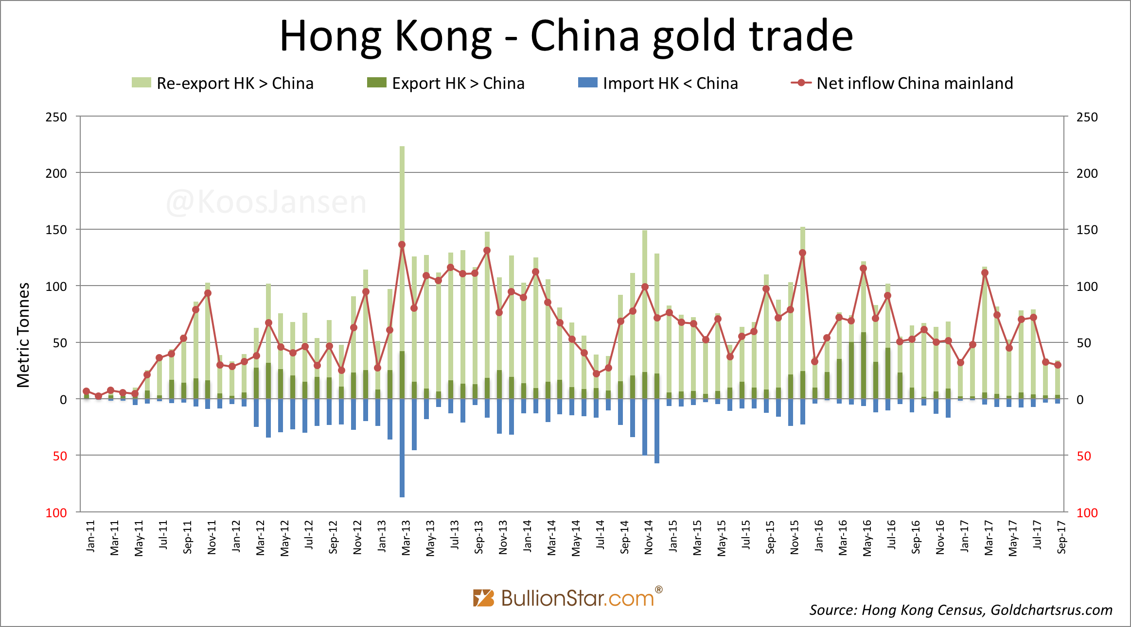 Hong Kong - China Gold Trade, Jan 2011 - Sep 2017