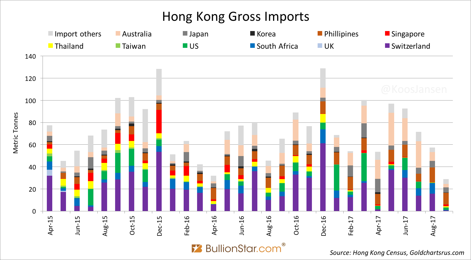 Hong Kong Gross Imports, Apr 2015 - Aug 2017